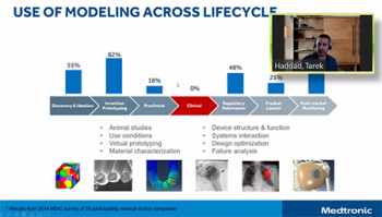 Tarek Haddad (Medtronic) shares how Medtronic uses modeling throughout the product development process.
