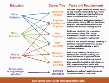 A slide from Ming Li's presentation that matches education with possible career titles.