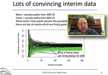 Kert Viele (Berry Consultants) evaluates interim data from vaccine efficacy trials.