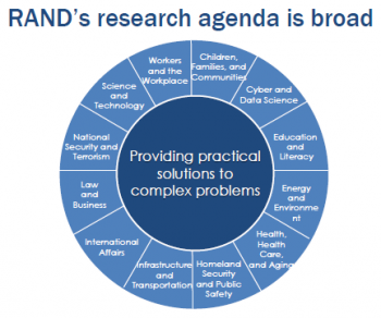 A slide from Bonnie Ghosh-Dastidar's presentation that shows the range of research the RAND corporation is engaged in.