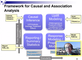 Victor Lo (Fidelity Investments) lays out a framework for causal and association analysis.