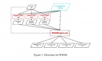 WSSM flow chart